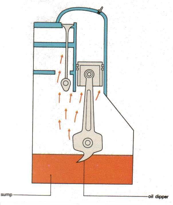 các-loại-hệ-thống-bôi-trơn (1).jpg