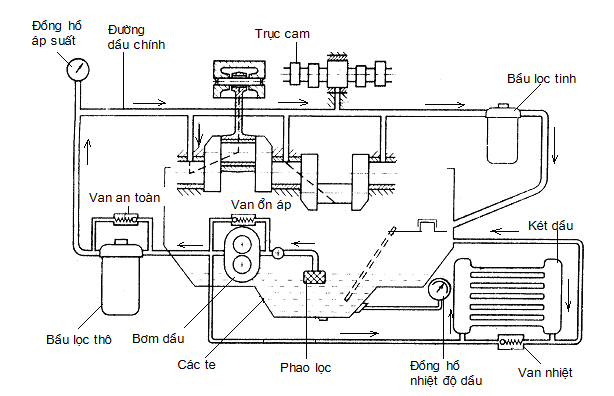 các-loại-hệ-thống-bôi-trơn (1).png