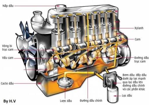 các-loại-hệ-thống-bôi-trơn (2).jpg