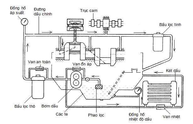 hệ-thống-bôi-trơn (1).png