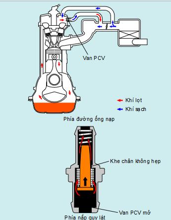 hệ-thống-bôi-trơn (3).png