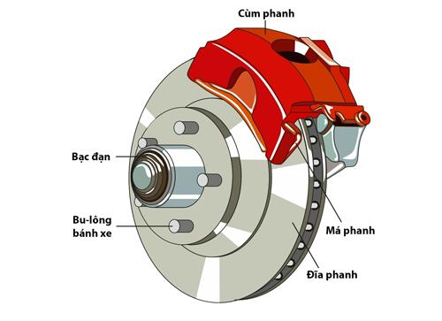 hệ-thống-phanh (1).jpg