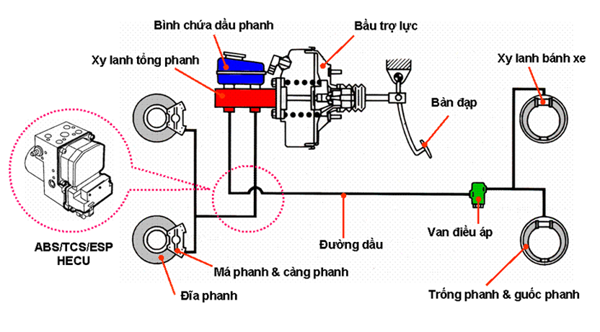 hệ-thống-phanh (1).png