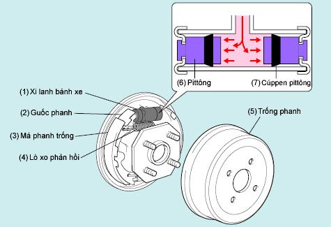 hệ-thống-phanh (2).png