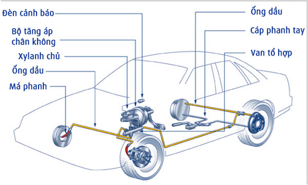 hệ-thống-phanh (3).jpg