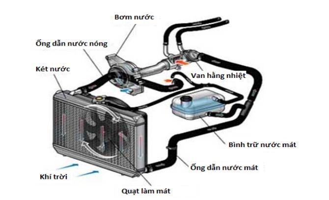 hệ-thống-tản-nhiệt-trên-xe (1).png