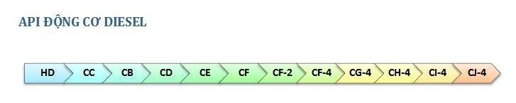 ký-hiệu-phân-loại-nhớt (5).jpg
