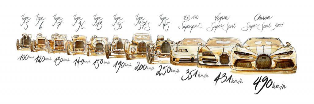 10-cot-moc-toc-do-dang-nho-cua-Bugatti-7-1024x341.jpg