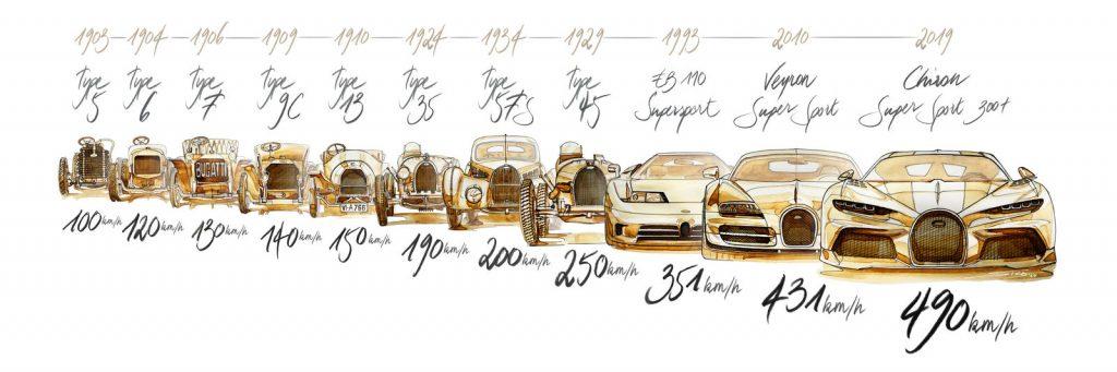 10-cot-moc-toc-do-dang-nho-cua-Bugatti-8-1024x341.jpg